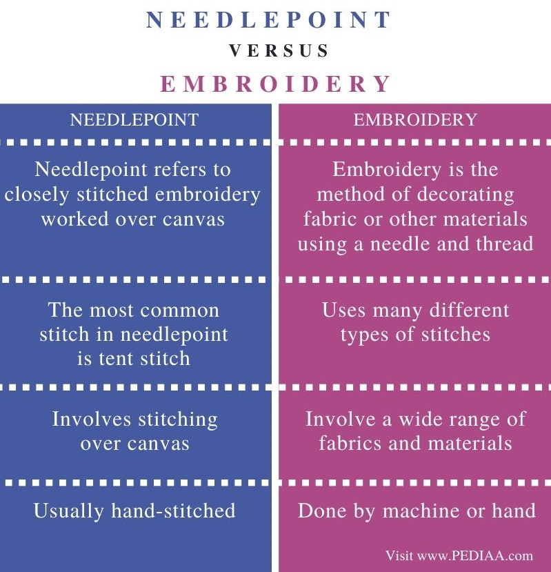 Difference Between Needlepoint and Embroidery – Comparison Summary