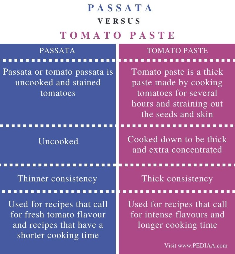 Difference Between Passata and Tomato Paste – Comparison Summary