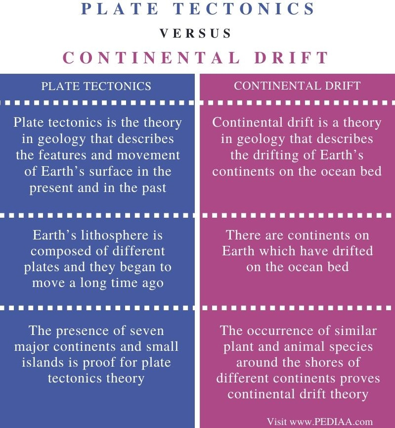 Difference Between Plate Tectonics and Continental Drift - Comparison Summary