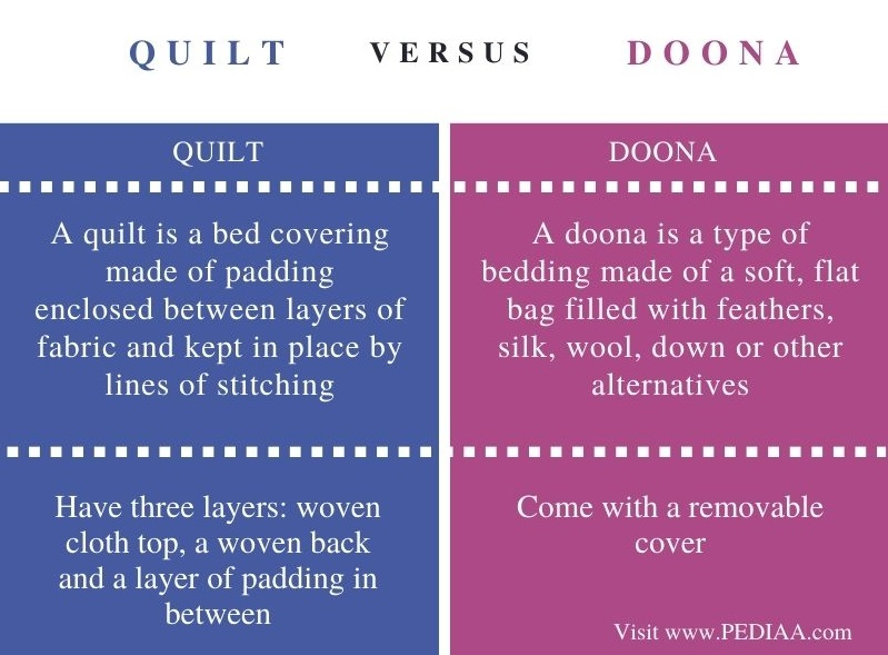 Difference Between Quilt and Doona - Comparison Summary