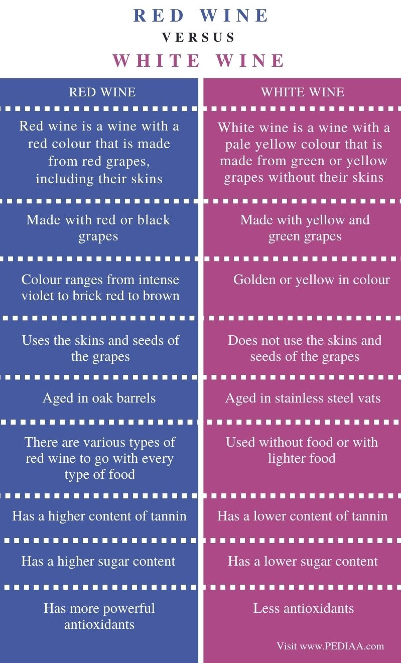 Difference Between Red and White Wine - Comparison Summary