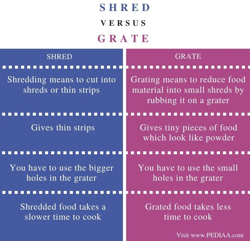 Difference Between Shred and Grate - Comparison Summary