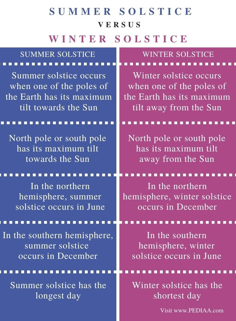 Difference Between Summer and Winter Solstice – Comparison Summary