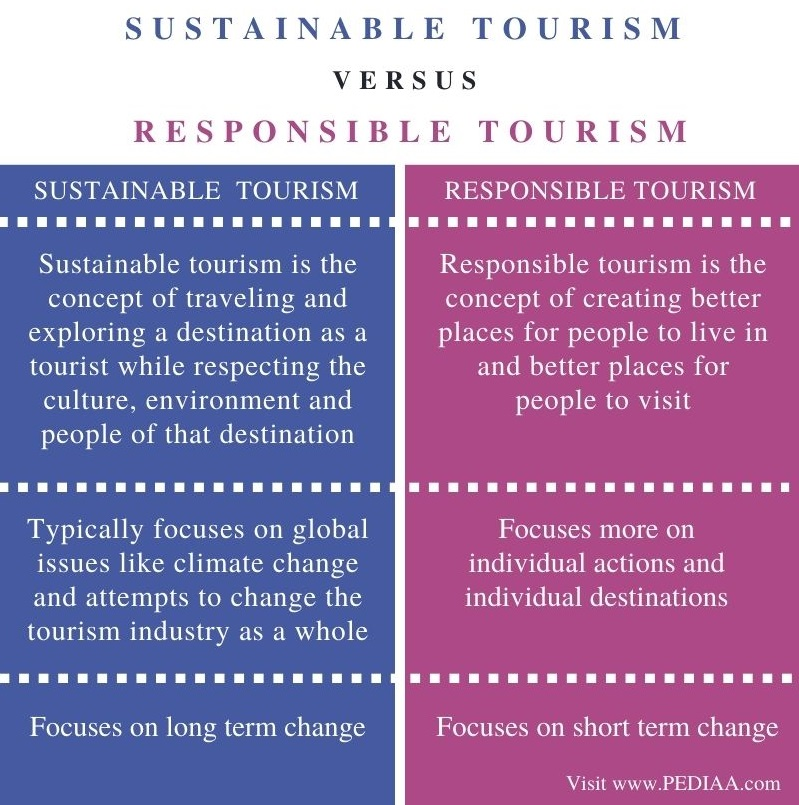 Difference Between Sustainable and Responsible Tourism - Comparison Summary