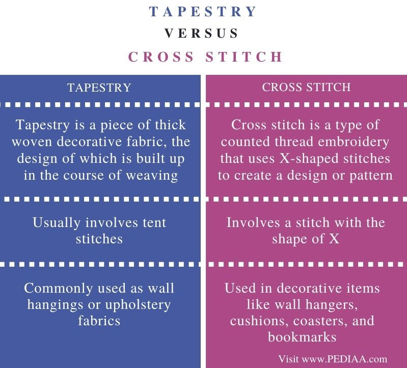 Difference Between Tapestry and Cross Stitch - Comparison Summary