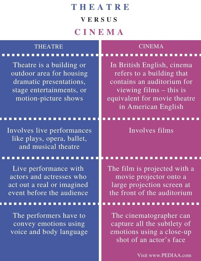 Difference Between Theatre and Cinema - Comparison Summary