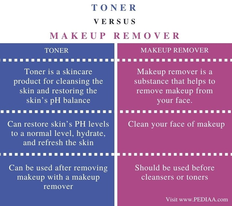 Difference Between Toner and Makeup Remover - Comparison Summary