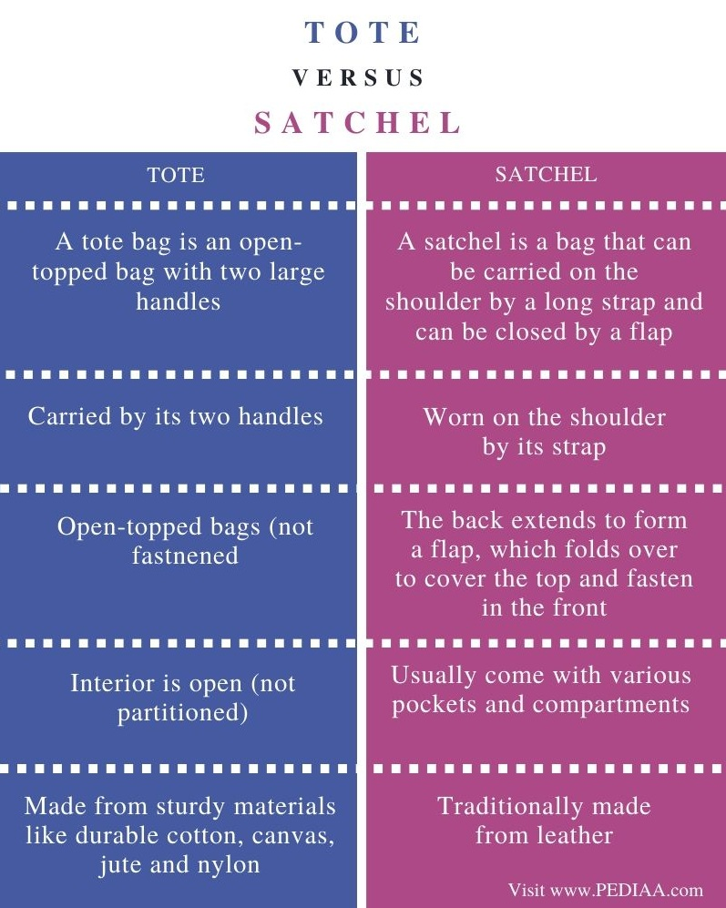 Difference Between Tote and Satchel - Comparison Summary