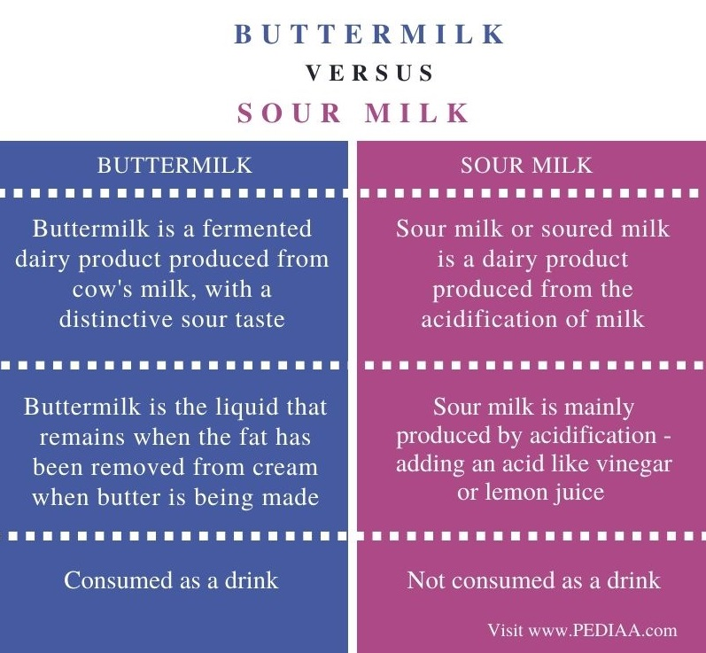 Difference Between Buttermilk and Sour Milk - Comparison Summary