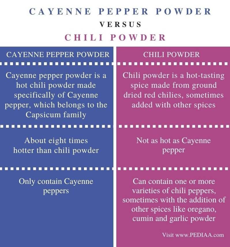 Difference Between Cayenne Pepper and Chili Powder - Comparison Summary