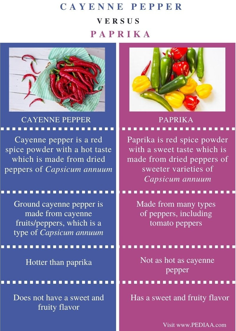 Difference Between Cayenne Pepper and Paprika - Comparison Summary