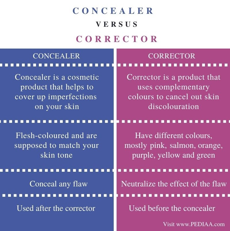 Difference Between Concealer and Corrector - Comparison Summary