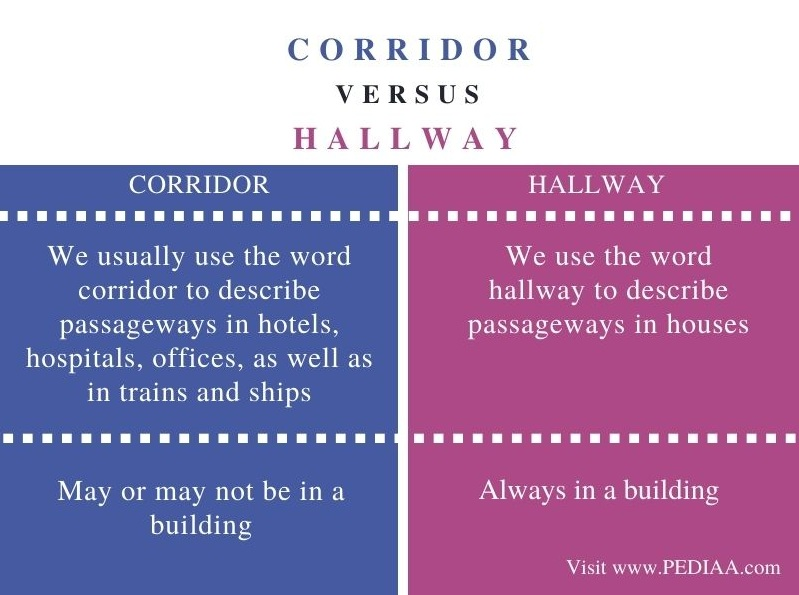 Difference Between Corridor and Hallway - Comparison Summary