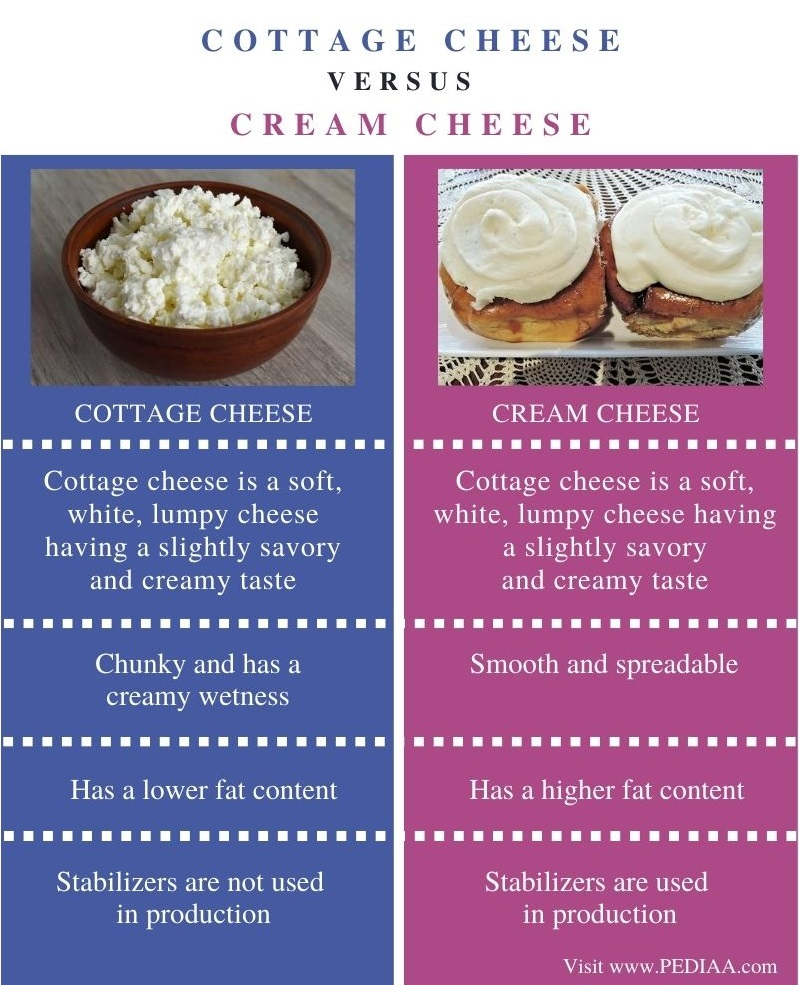 Difference Between Cottage Cheese and Cream Cheese - Comparison Summary