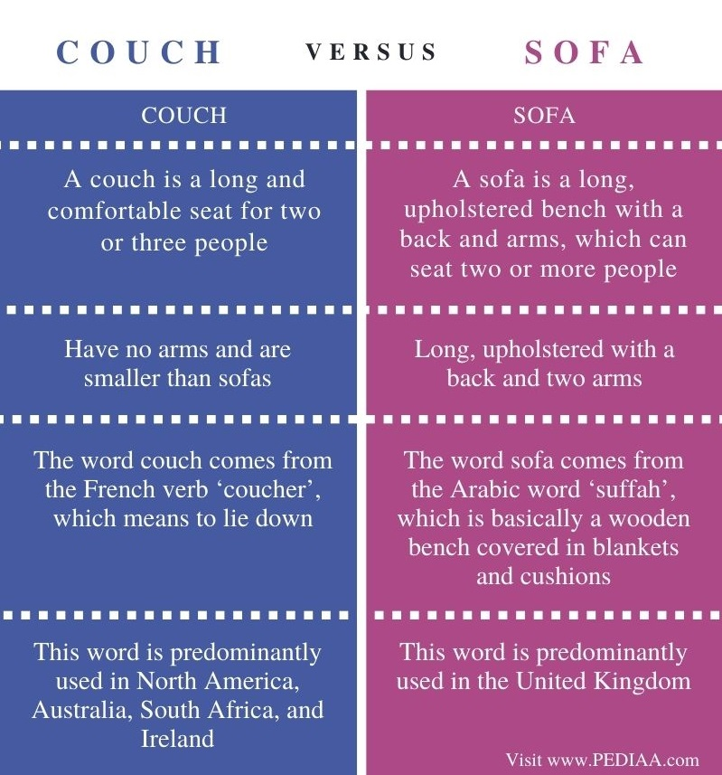 Difference Between Couch and Sofa - Comparison Summary