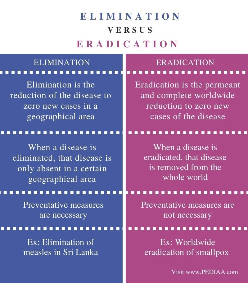 Difference Between Elimination and Eradication - Comparison Summary