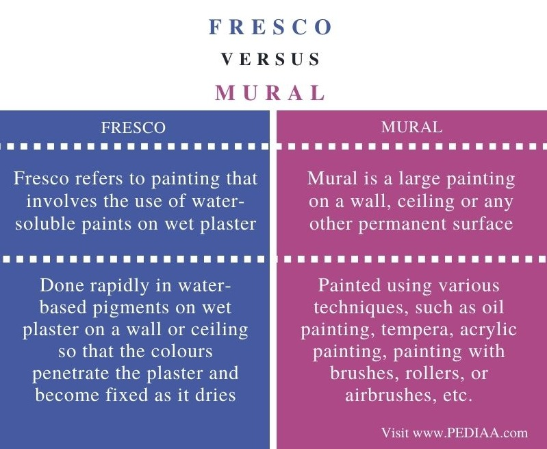 Difference Between Fresco and Mural - Comparison Summary