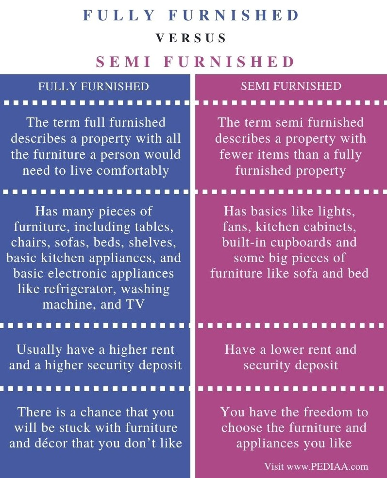 Difference Between Fully Furnished and Semi Furnished - Comparison Summary