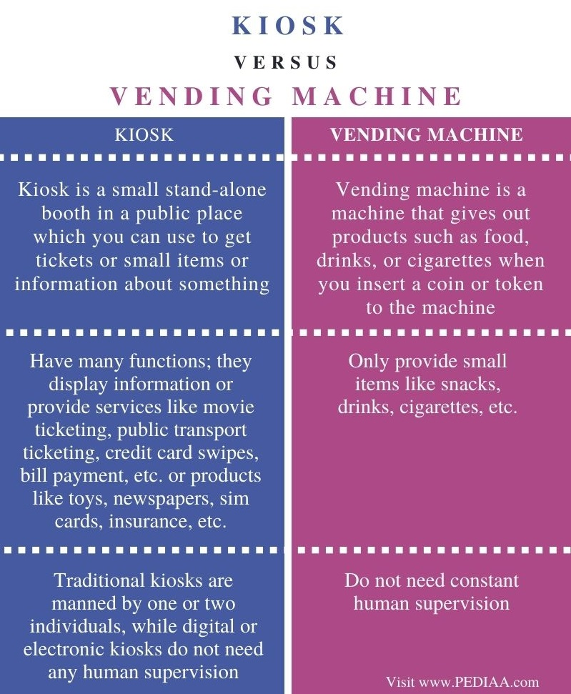 Difference Between Kiosk and Vending Machine - Comparison Summary