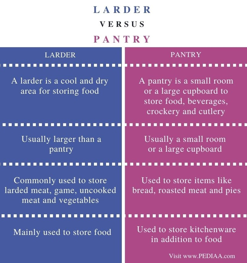 Difference Between Larder and Pantry - Comparison Summary