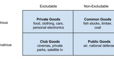 Difference Between Merit Goods and Public Goods