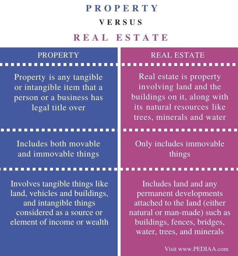 Difference Between Property and Real Estate - Comparison Summary