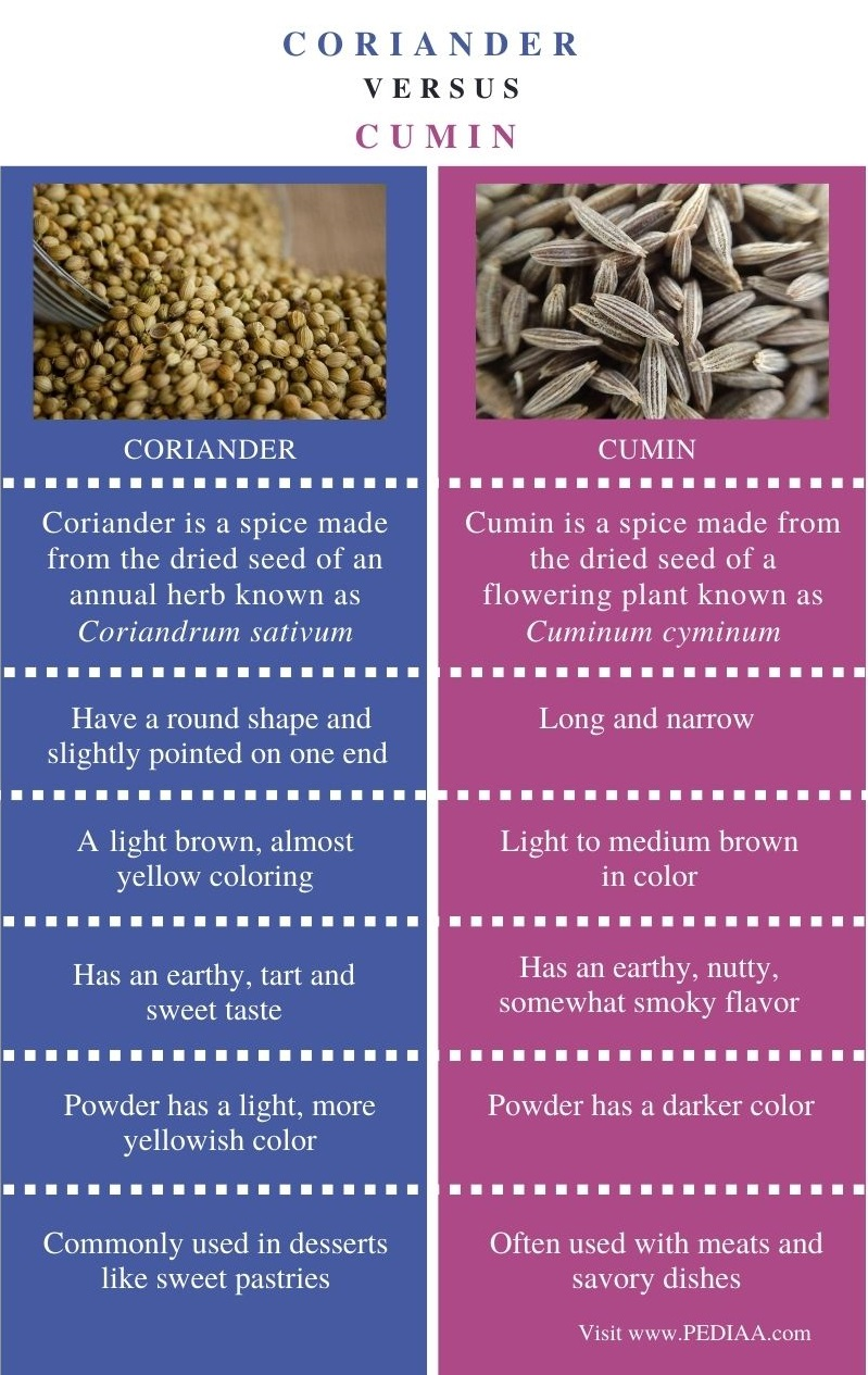 Difference Between Saffron and Turmeric - Comparison Summary