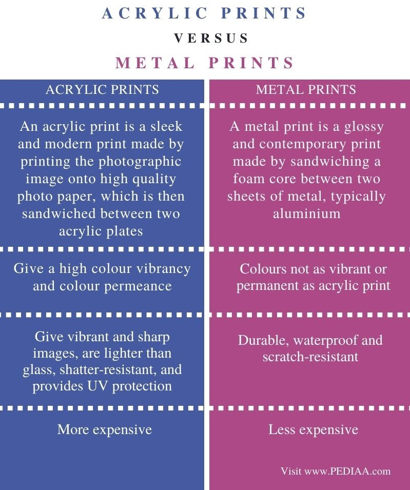 Difference Between Acrylic and Metal Prints- Comparison Summary