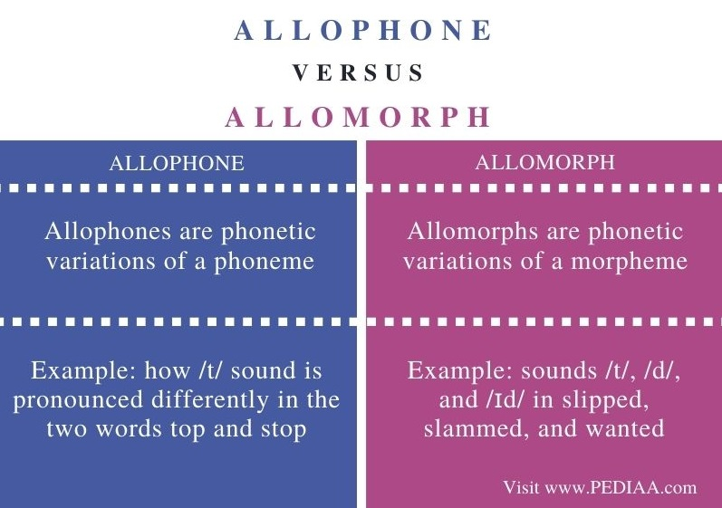 Difference Between Allophone and Allomorph - Comparison Summary