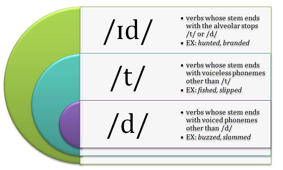 Main Difference - Allophone vs Allomorph