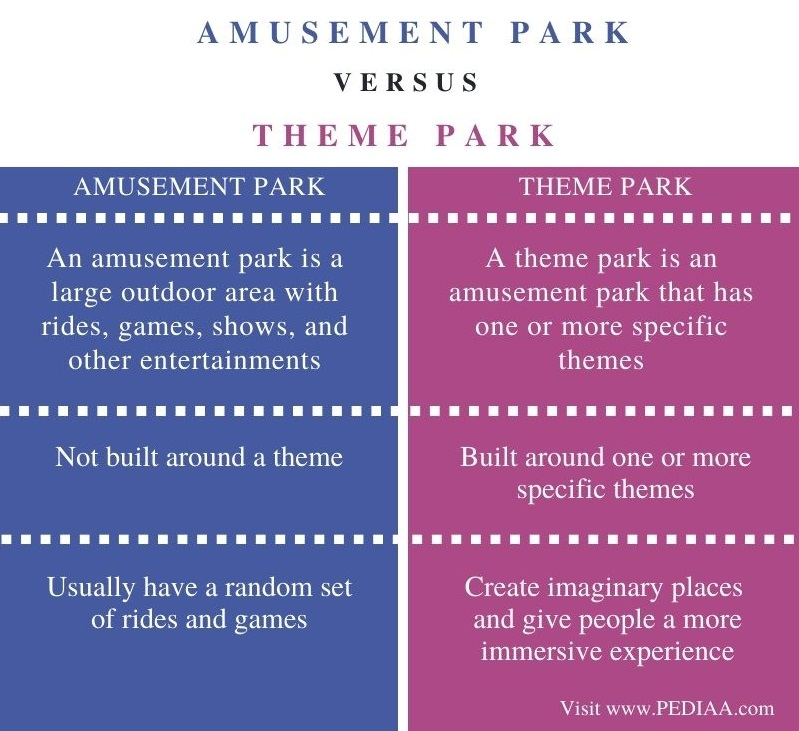 Difference Between Amusement Park and Theme Park- Comparison Summary