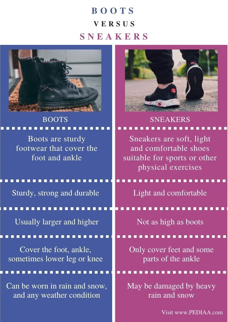 Difference Between Boots and Sneakers - Comparison Summary