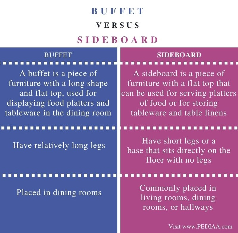 Difference Between Buffet and Sideboard - Comparison Summary