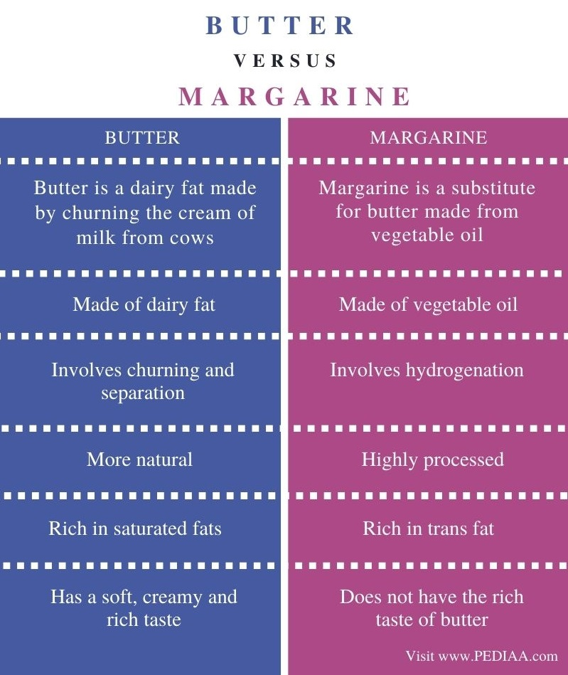 Difference Between Butter and Margarine - Comparison Summary