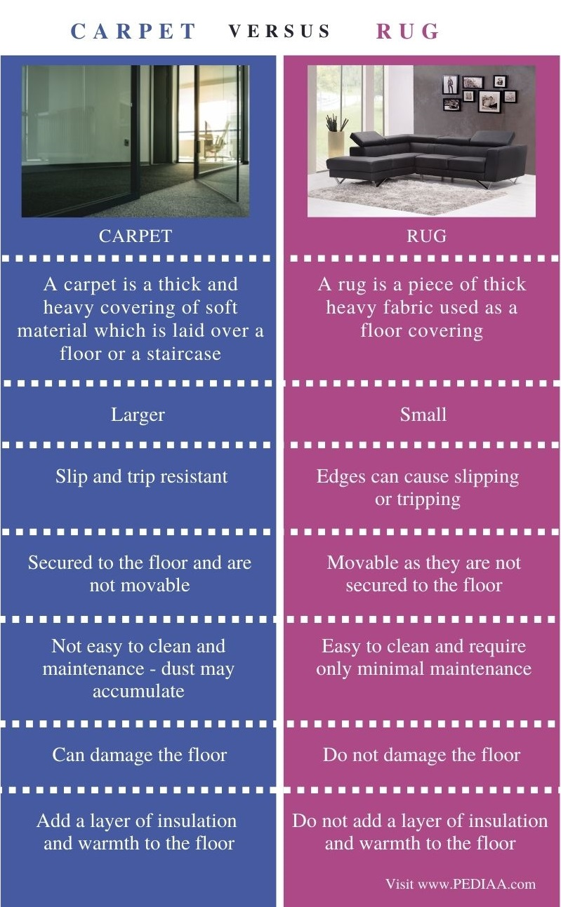 Difference Between Carpet and Rug - Comparison Summary
