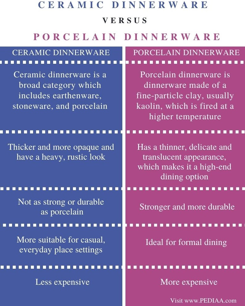Difference Between Ceramic and Porcelain Dinnerware - Comparison Summary