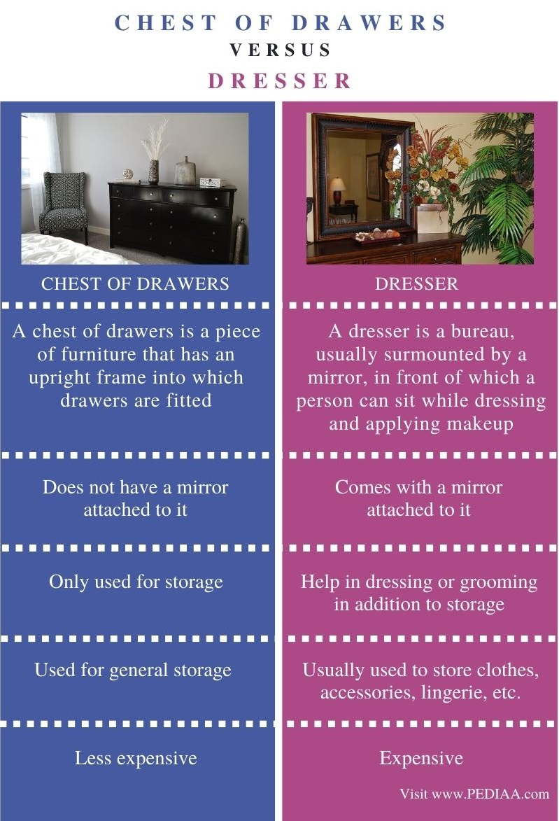 Difference Between Chest of Drawers and Dresser - Comparison Summary