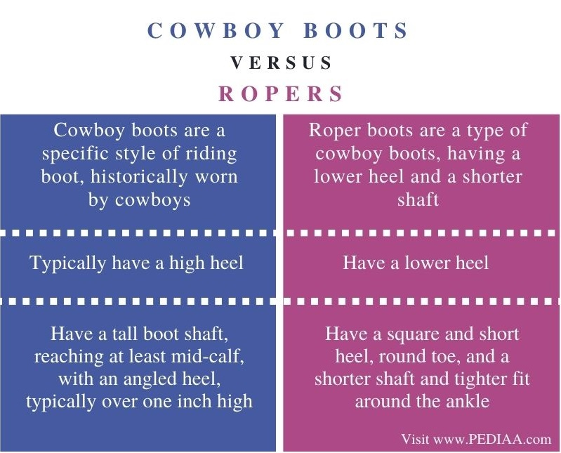 Difference Between Cowboy Boots and Ropers - Comparison Summary