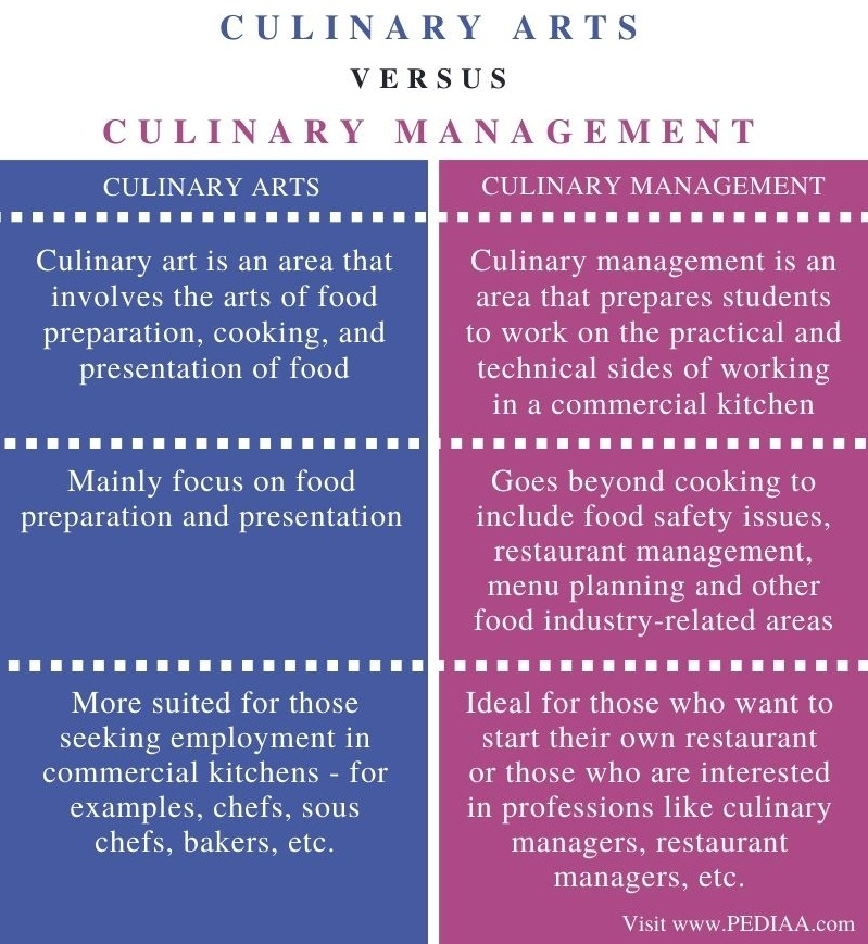 Difference Between Culinary Arts and Culinary Management - Comparison Summary