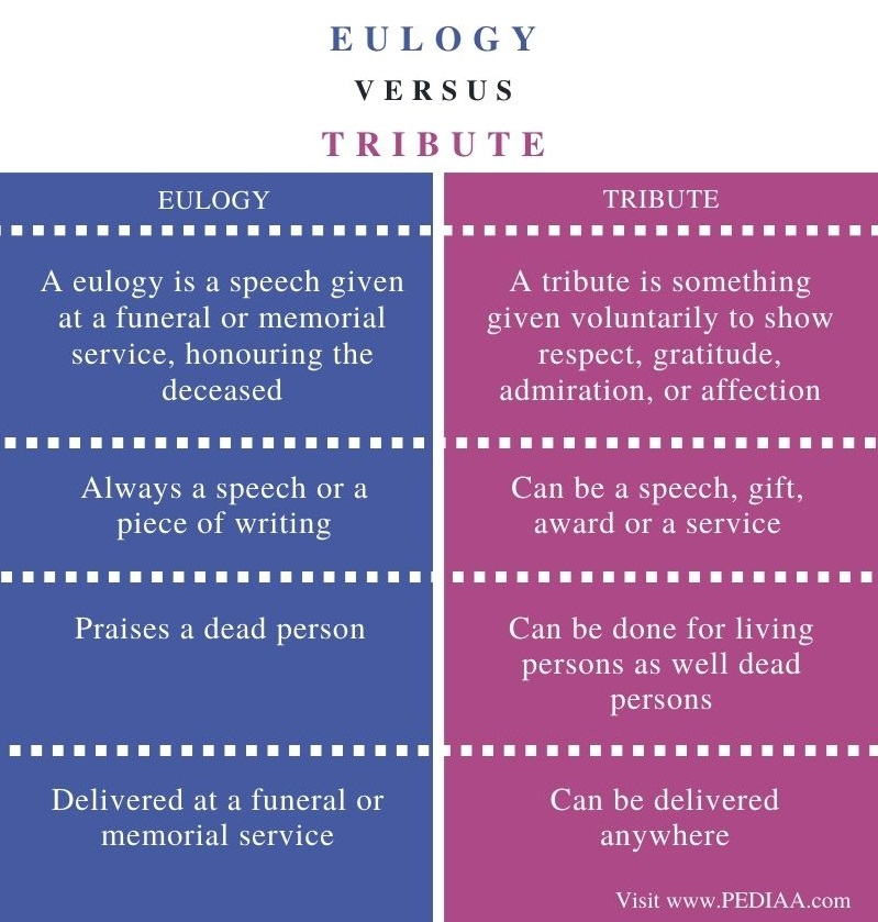 Difference Between Eulogy and Tribute - Comparison Summary