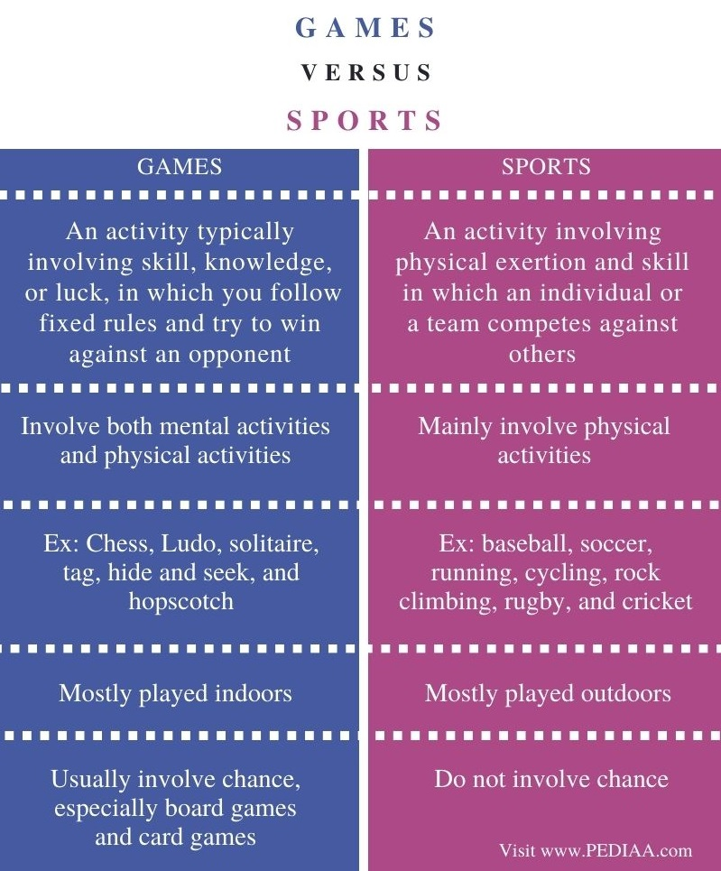 Difference Between Games and Sports - Comparison Summary
