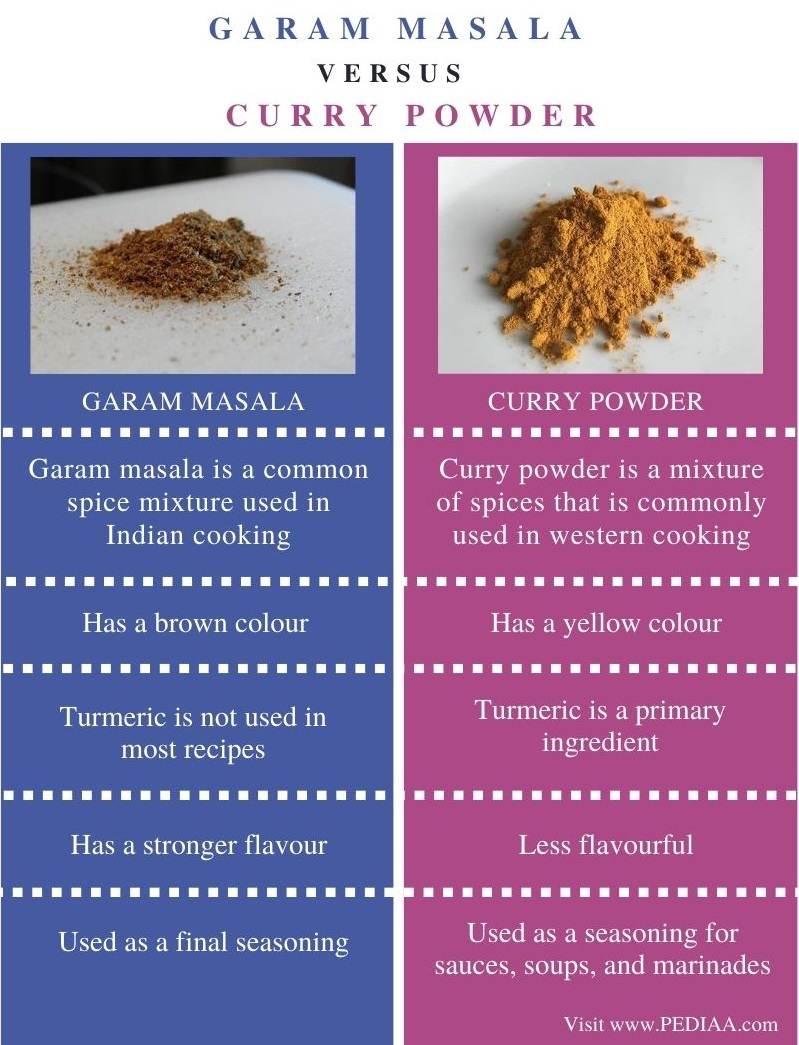 Difference Between Garam Masala and Curry Powder - Comparison Summary