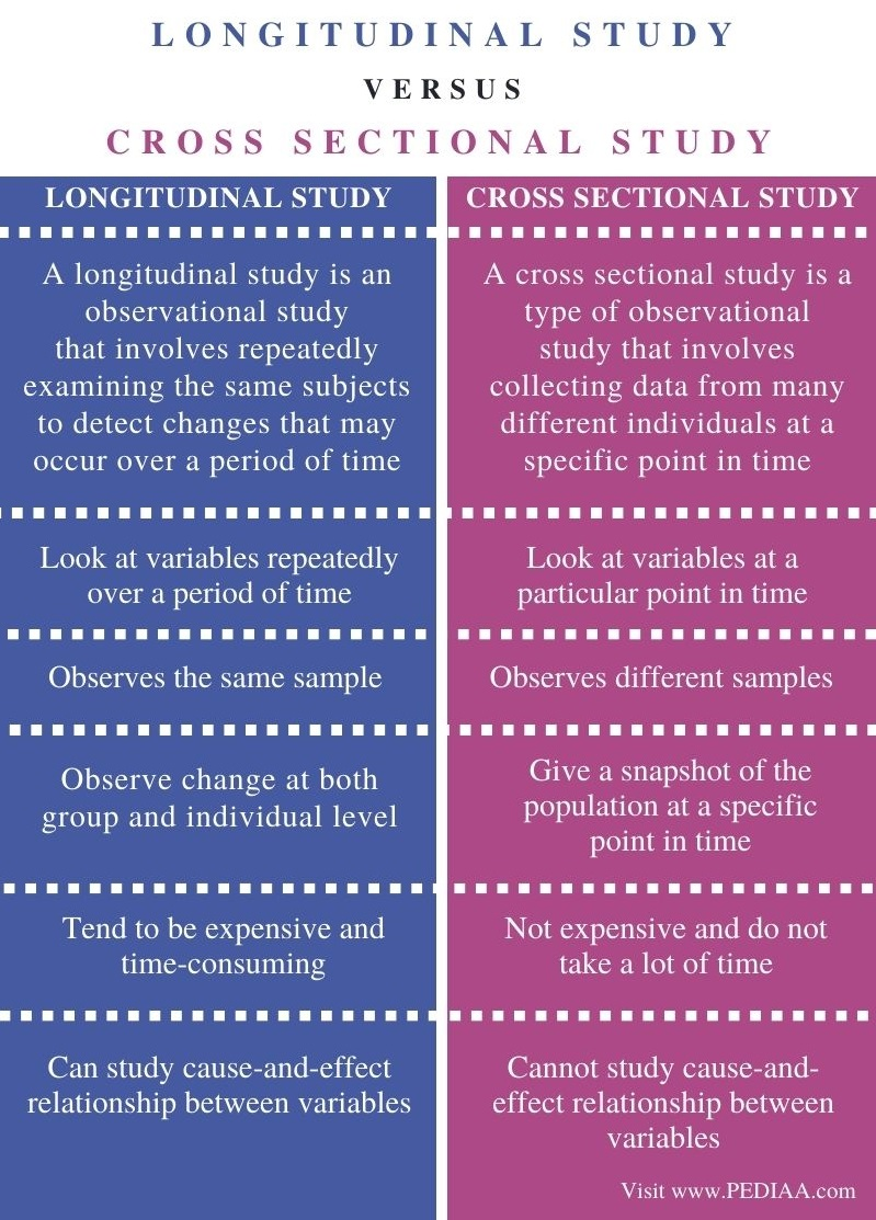 _Difference Between Longitudinal and Cross Sectional Study - Comparison Summary