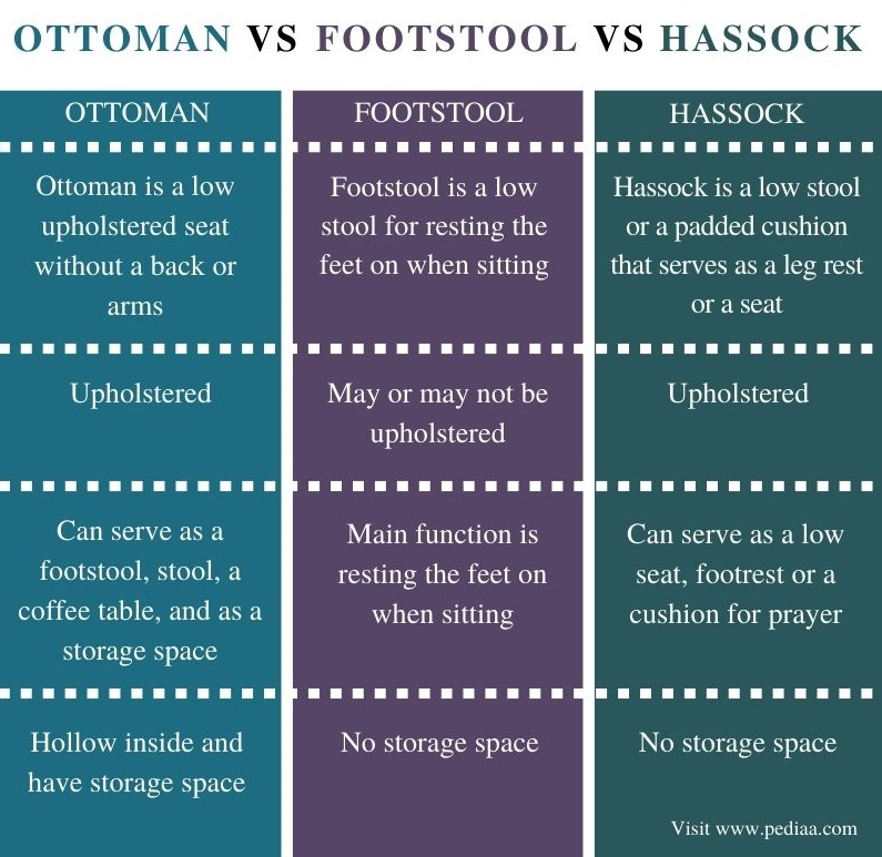 Difference Between Ottoman Footstool and Hassock - Comparison Summary