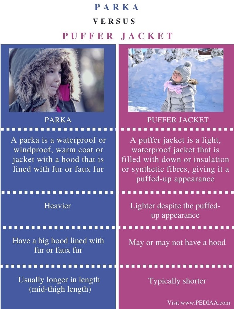 Difference Between Parka and Puffer Jacket - Comparison Summary
