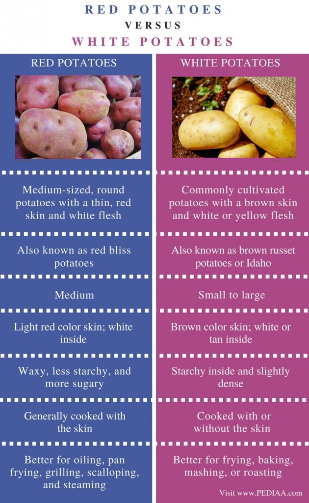 Difference Between Red and White Potatoes - Comparison Summary