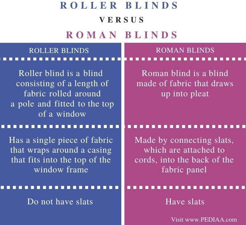 Difference Between Roller Blinds and Roman Blinds - Comparison Summary (1)