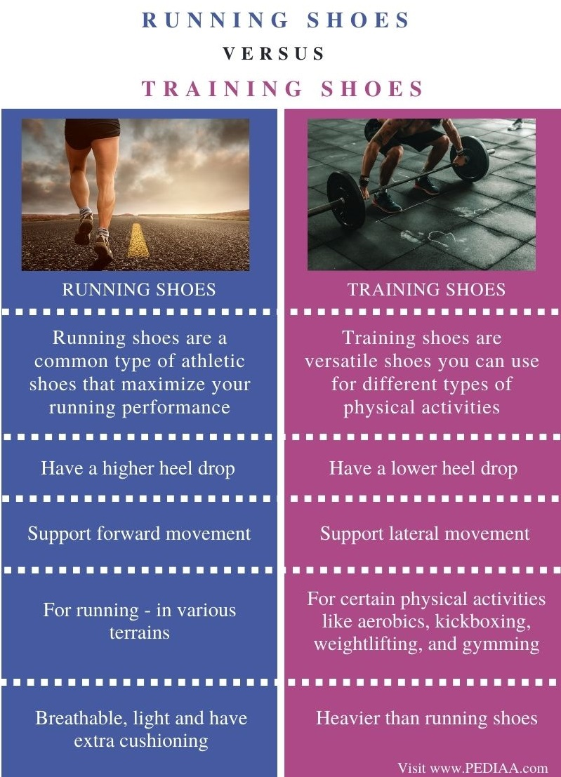 Difference Between Running Shoes and Training Shoes - Comparison Summary (1)