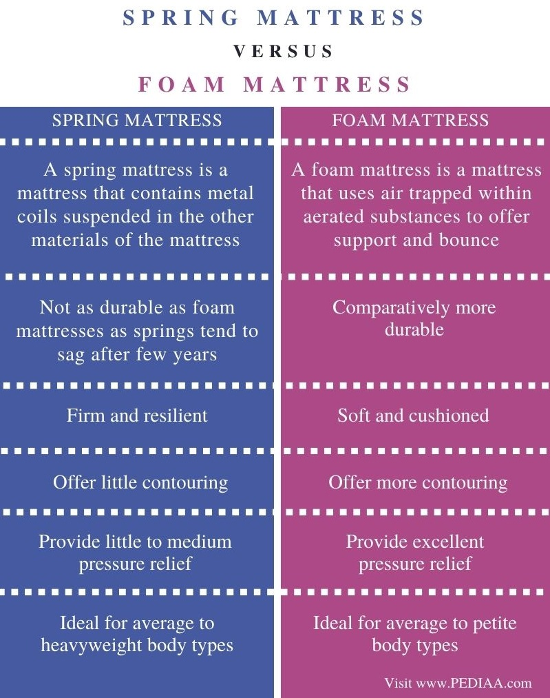 Difference Between Spring and Foam Mattress - Comparison Summary