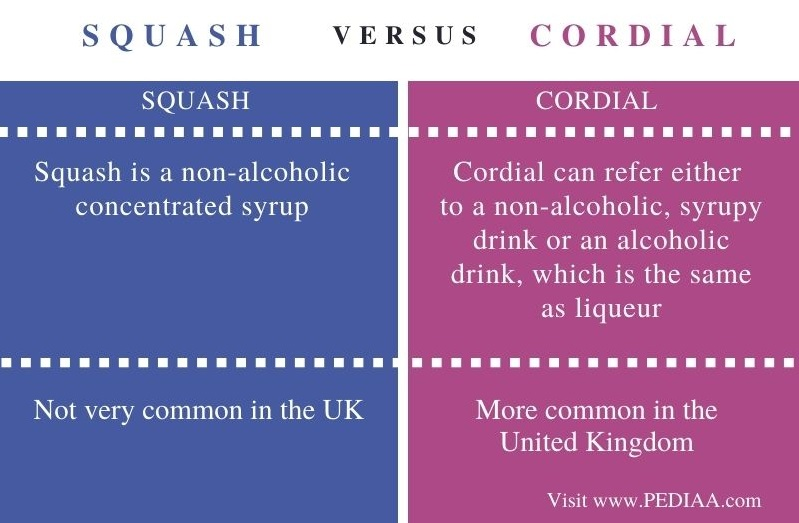 Difference Between Squash and Cordial - Comparison Summary